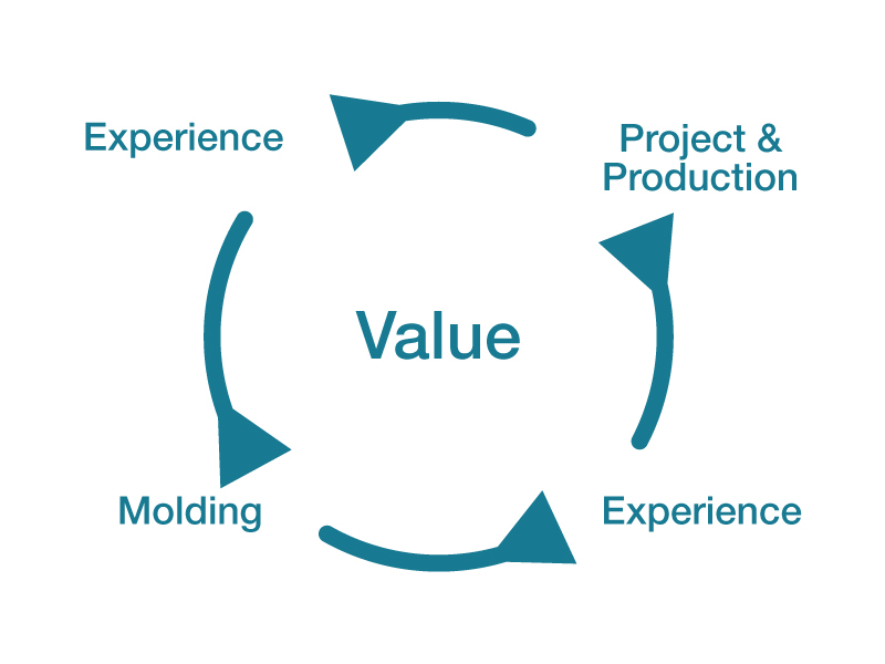 The Value of our Experience
